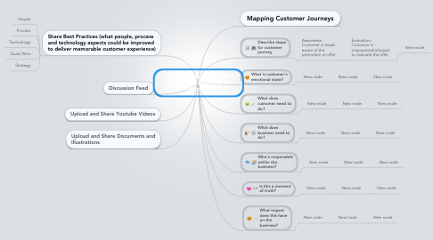 Mind Map: Customer's experience when feeling and comparing the product