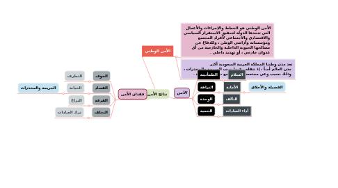 Mind Map: نتائج الأمن