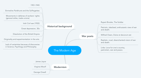 Mind Map: The Modern Age