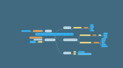 Mind Map: Factores determinantes en el proceso de salud -enfermedad (1)