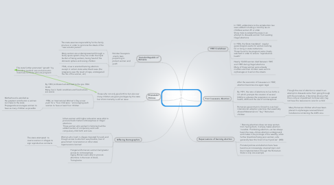 Mind Map: Political Demography: The Banning of Abortion in Ceausescu's Romani