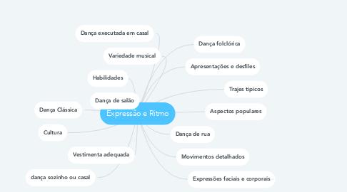Mind Map: Expressão e Ritmo