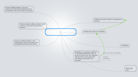 Mind Map: Types of validity and reliability test