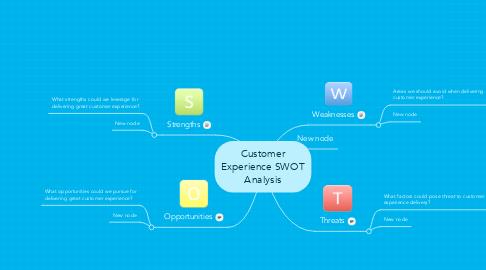 Mind Map: Customer Experience SWOT Analysis