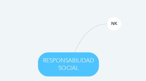 Mind Map: RESPONSABILIDAD SOCIAL