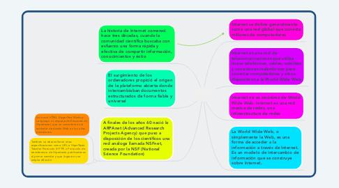 Mind Map: ORIGEN Y EVOLUCIÒN DEL INTERNET