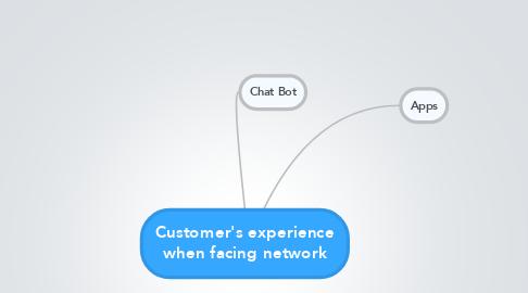 Mind Map: Customer