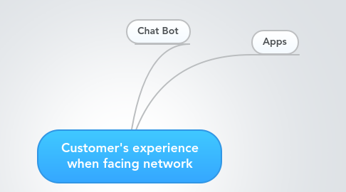 Mind Map: Customer's experience when facing network