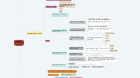Mind Map: Tipología de las Investigaciones Jurídicas