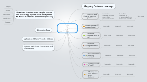 Mind Map: Customer's experience when placing an order