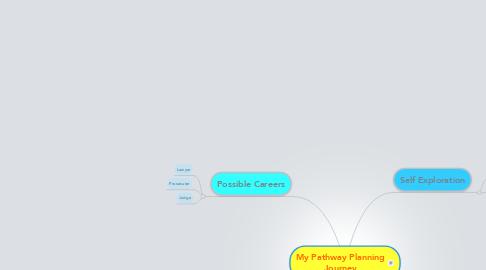 Mind Map: My Pathway Planning Journey
