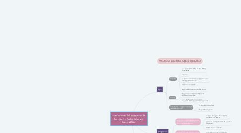 Mind Map: Comparencia del aspirante a la  Rectoria Dr. Carlos Eduardo   Barrera Diaz