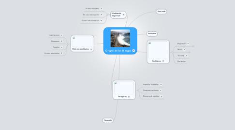 Mind Map: Origen de los Riesgos