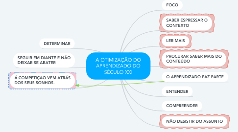 Mind Map: A OTIMIZAÇÃO DO APRENDIZADO DO SÉCULO XXI