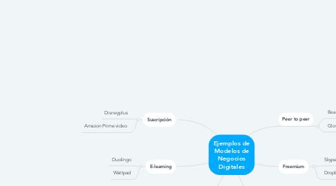 Mind Map: Ejemplos de Modelos de Negocios Digitales