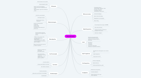 Mind Map: Eletroterapia