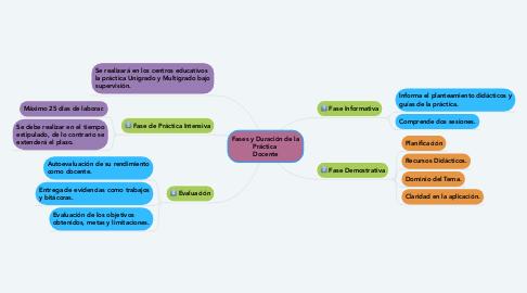 Mind Map: Fases y Duración de la Práctica  Docente