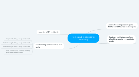 Mind Map: Home and residence for autonomy