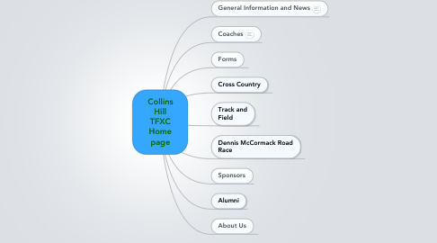 Mind Map: Collins Hill TFXC Home page