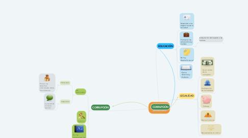 Mind Map: EDUCACIÓN Y CULTURA DE LA LEGALIDAD
