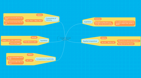 Mind Map: Comparative and superlative