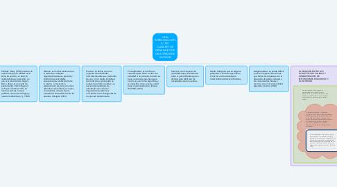 Mind Map: UNA INTRODUCCIÓN A LOS CONCEPTOS GENERALES DE UN SISTEMA DE CALIDAD