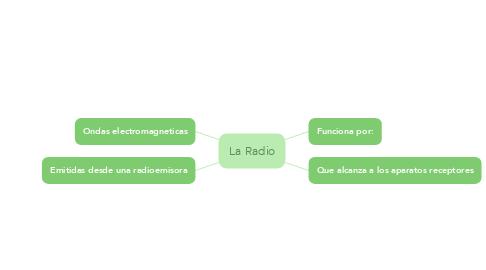 Mind Map: La Radio
