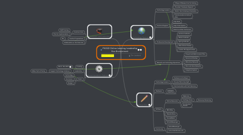 Mind Map: PVUSD Online Learning Leadership Eco-Environment
