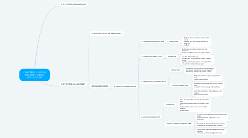 Mind Map: CHAPTER 5 : SYSTEM IMPLEMENTATION AND SUPPORT