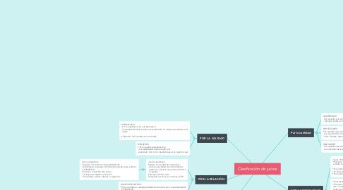 Mind Map: Clasificación de juicios