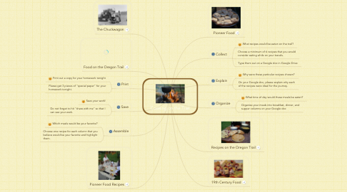 Mind Map: Cooking on the Trail