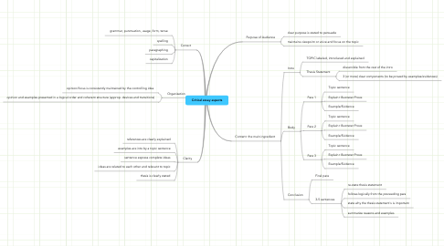 Mind Map: Critical essay aspects