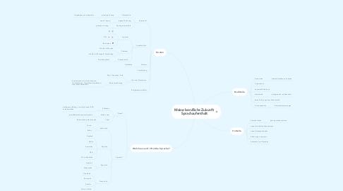 Mind Map: Meine berufliche Zukunft: Sprachaufenthalt