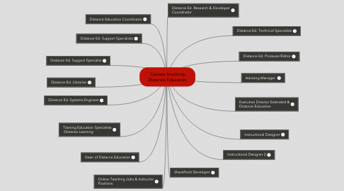 Mind Map: Careers Involving Distance Education