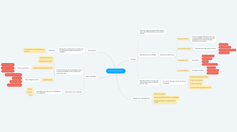 Mind Map: Balacend Scorecard
