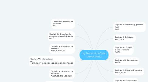 Mind Map: Ley Nacional de Salud Mental 26657