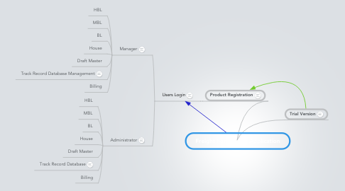 Mind Map: Freight Forwarding Application