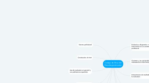 Mind Map: Codigo de Etica del Psicodiagnosticador