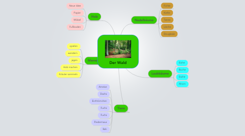 Mind Map: Der Wald