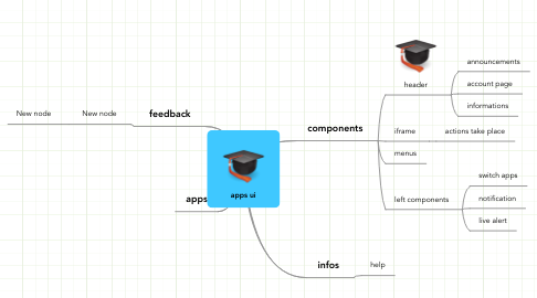 Mind Map: apps ui