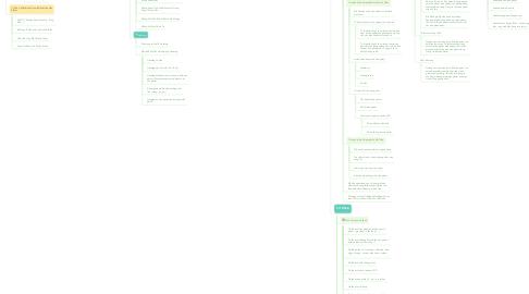 Mind Map: HOÀNG MẠNH CƯỜNG (1)