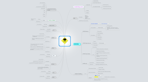 Mind Map: CLOUD MIND MAP