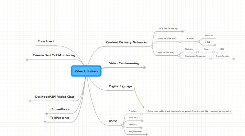 Mind Map: Video Initiatives