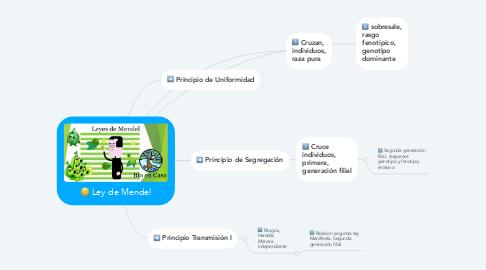 Mind Map: Ley de Mendel