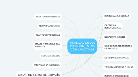 Mind Map: FINALIDAD DE LOS PROCEDIMIENTOS COMUNICATIVOS