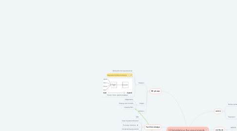 Mind Map: 10 Establishing the requirements