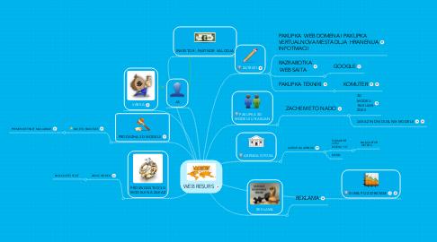 Mind Map: WEB RESURS