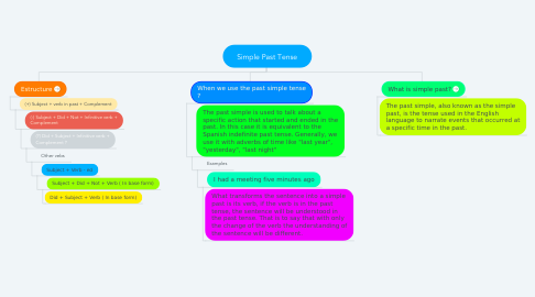 Mind Map: Simple Past Tense