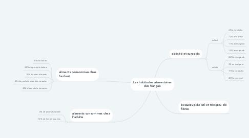 Mind Map: Les habitudes alimentaires des français