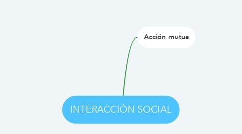 Mind Map: INTERACCIÓN SOCIAL